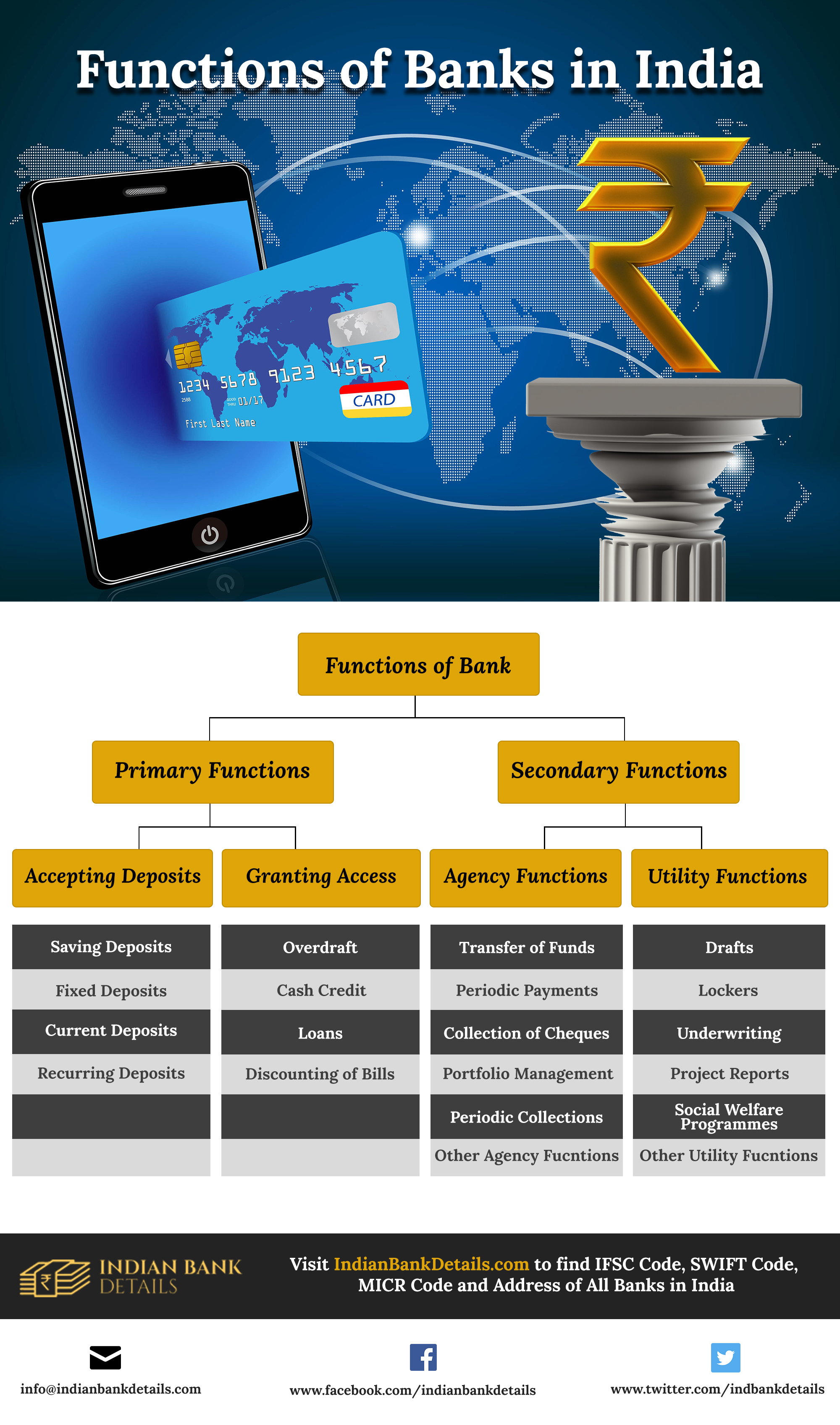 Functions Of Bank In India