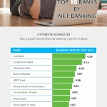 Top 10 Banks In India Based On Net-Banking