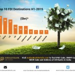 Top 10 FDI Destinations In 2015