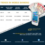 Trends In Mobile Banking