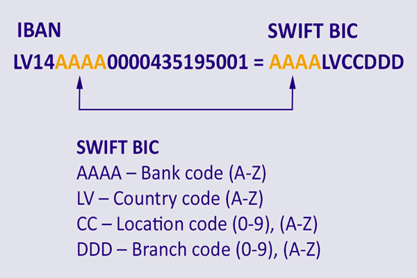 Difference between SWIFT code and IBAN number