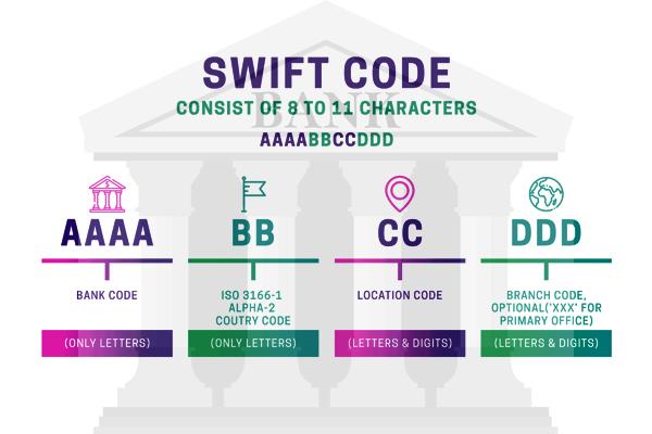 Format of SWIFT Code